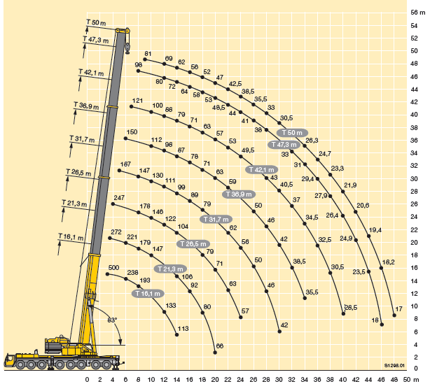 load chart images of mobile crane: 500 ton mobile crane hire crane hire south africa