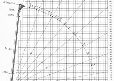 200 ton mobile crane load chart